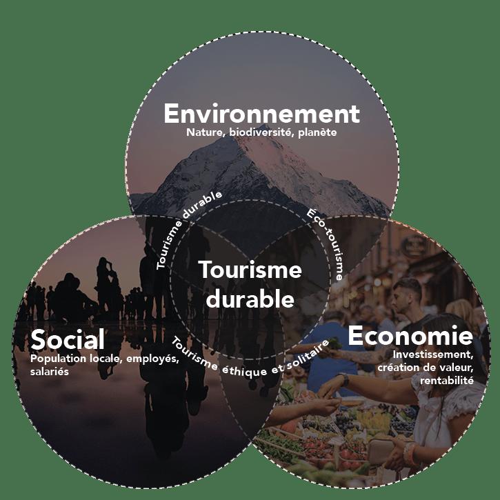 développement durable économie social environnement - fonction environnement économie social éco-tourisme éthique solidaire